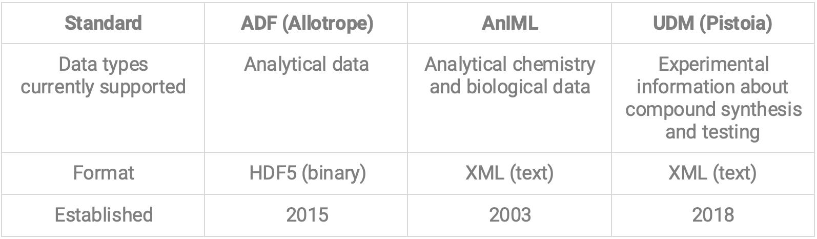 Data File Format Standards